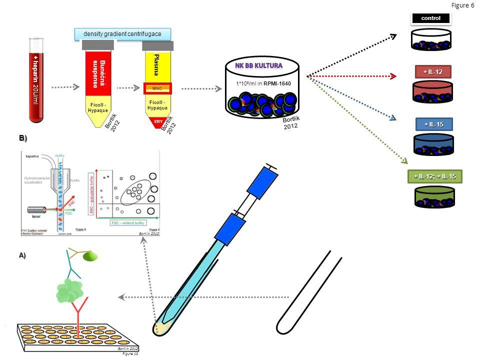 + heparin 20U/ml + IL-12 + IL-15 + IL-12; + IL-15 control Plasma ERY Ficoll - Hypaque MNC Bortlik 2012 density gradient centrifugace Ficoll - Hypaque