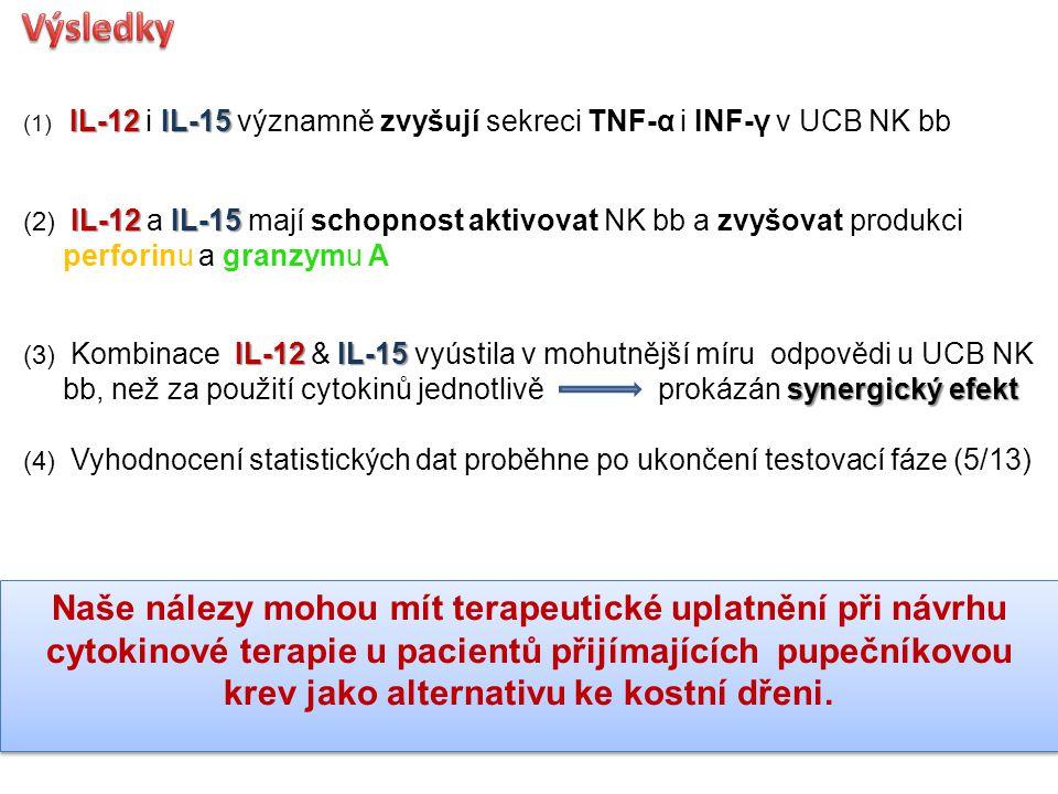 IL-12IL-15 (1) IL-12 i IL-15 významně zvyšují sekreci TNF-α i INF-γ v UCB NK bb IL-12IL-15 (2) IL-12 a IL-15 mají schopnost aktivovat NK bb a zvyšovat