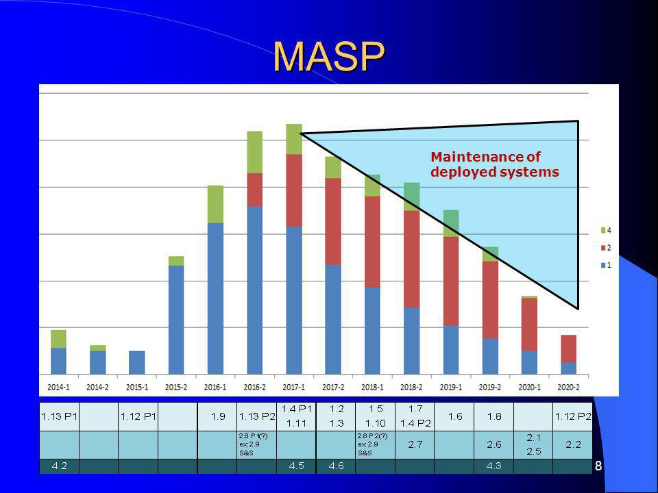 MASP Group 1: Customs European Information Systems 1.1 AEO Mutual Recognition (AEO MR) adaptations prior to UCC implementation 1.2 UCC Customs Decisions 1.3 UCC Proof of Union Status (PoUS) 1.4 UCC BTI 1.5 UCC AEO updates (UCC AEO) 1.6 UCC Automated Export System (AES) 1.7 UCC Common and Community Transit System (UCC NCTS) 1.8 UCC Information Sheets for Special Procedures (UCC INF) 1.9 Blue Belt initiative and eManifest 1.10 Adaptation of the movement systems 1.11 Registered Exporter System (REX) 1.12 COPIS 1.13 EU Single Window program Group 2: Customs European initiatives needing further study and agreement 2.1 UCC Notification of Arrival, Presentation Notification and Temporary Storage 2.2 UCC Centralised Clearance for Import (CCI) 2.3 UCC Harmonisation of the Customs Declaration 2.4 UCC Self-Assessment (SA) 2.5 UCC Guarantee Management (GUM) 2.6 UCC Special Procedures 2.7 Surveillance 3 2.8 UCC Strengthening the Security of the Supply Chain at Entry (including Air Cargo Security) and Customs Risk Management in the EU 2.9 Classification Information System (CLASS) Group 3: Customs International Information Systems 3.1 EU Implementation of UNECE eTIR System 3.2 EU Implementation of WCO eATA Carnet Project Group 4: Customs cooperation initiatives and technological developments to facilitate Customs EIS 4.1 National Core Systems Implementation by Collaborating Projects 4.2 Single Point for Entry or Exit of Data (SPEED 2) 4.3 Master Data Consolidation 4.4 Single Electronic Access Point (SEAP) 4.5 CCN2 4.6 Direct trader access to EIS (Uniform user management & digital signature) 4.7 High availability DG TAXUD operational capabilities 4.8 Maintenance and updates of operational IT systems