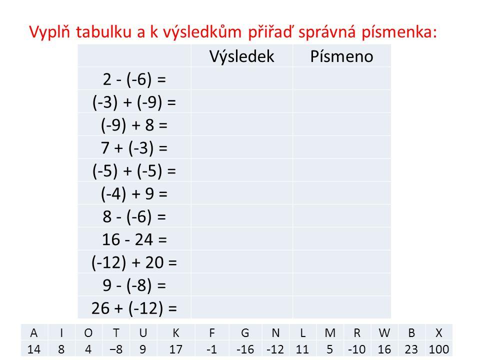 Vyplň tabulku a k výsledkům přiřaď správná písmenka: VýsledekPísmeno 2 - (-6) = (-3) + (-9) = (-9) + 8 = 7 + (-3) = (-5) + (-5) = (-4) + 9 = 8 - (-6) = 16 - 24 = (-12) + 20 = 9 - (-8) = 26 + (-12) = AIOTUKFGNLMRWBX 1484−8917-16-12115-101623100