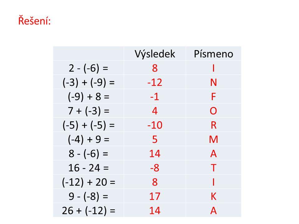 Řešení: VýsledekPísmeno 2 - (-6) =8I (-3) + (-9) =-12N (-9) + 8 =F 7 + (-3) =4O (-5) + (-5) =-10R (-4) + 9 =5M 8 - (-6) =14A 16 - 24 =-8T (-12) + 20 =8I 9 - (-8) =17K 26 + (-12) =14A