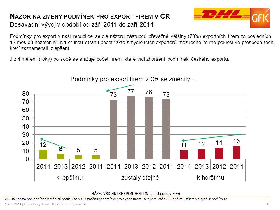 © GfK 2014 | Exportní výzkum DHL | 23. vlna | Říjen 201410 N ÁZOR NA ZMĚNY PODMÍNEK PRO EXPORT FIREM V ČR Dosavadní vývoj v období od září 2011 do zář