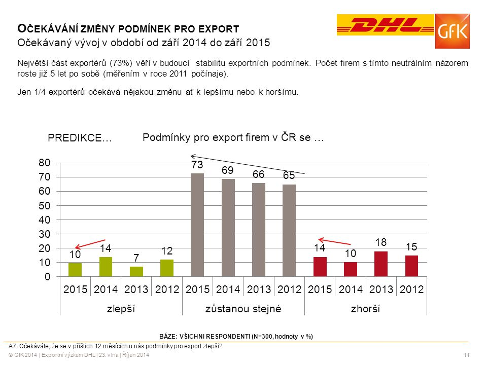 © GfK 2014 | Exportní výzkum DHL | 23. vlna | Říjen 201411 BÁZE: VŠICHNI RESPONDENTI (N=300, hodnoty v %) A7: Očekáváte, že se v příštích 12 měsících