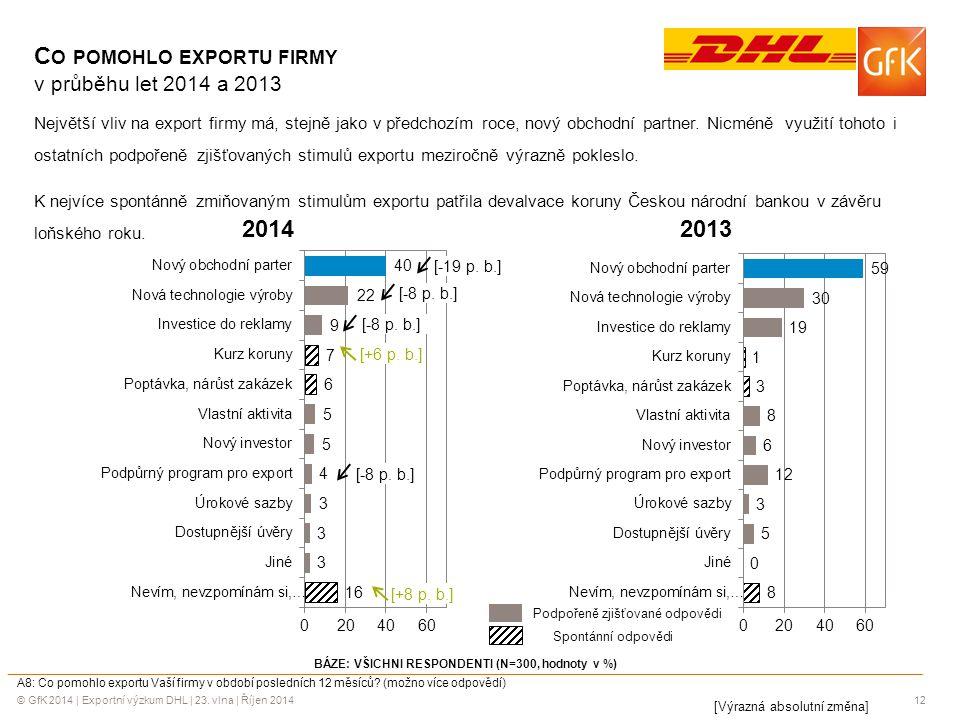 © GfK 2014 | Exportní výzkum DHL | 23. vlna | Říjen 201412 BÁZE: VŠICHNI RESPONDENTI (N=300, hodnoty v %) A8: Co pomohlo exportu Vaší firmy v období p
