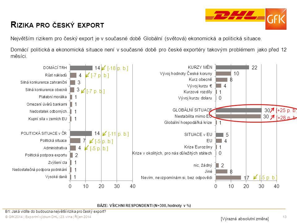 © GfK 2014 | Exportní výzkum DHL | 23. vlna | Říjen 201413 R IZIKA PRO ČESKÝ EXPORT Největším rizikem pro český export je v současné době Globální (sv
