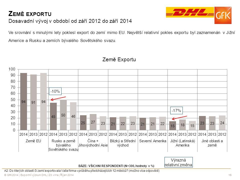 © GfK 2014 | Exportní výzkum DHL | 23. vlna | Říjen 201415 BÁZE: VŠICHNI RESPONDENTI (N=300, hodnoty v %) A2: Do kterých oblastí či zemí exportovala V