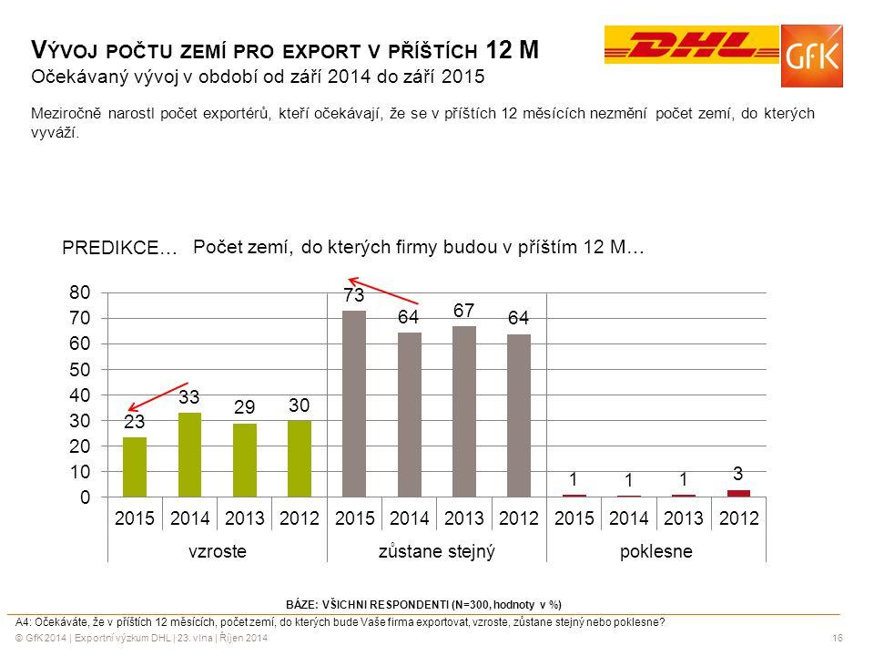 © GfK 2014 | Exportní výzkum DHL | 23. vlna | Říjen 201416 V ÝVOJ POČTU ZEMÍ PRO EXPORT V PŘÍŠTÍCH 12 M Očekávaný vývoj v období od září 2014 do září
