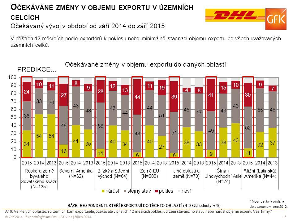 © GfK 2014 | Exportní výzkum DHL | 23. vlna | Říjen 201418 BÁZE: RESPONDENTI, KTEŘÍ EXPORTUJÍ DO TĚCHTO OBLASTÍ (N=282, hodnoty v %) A10: Ve kterých o