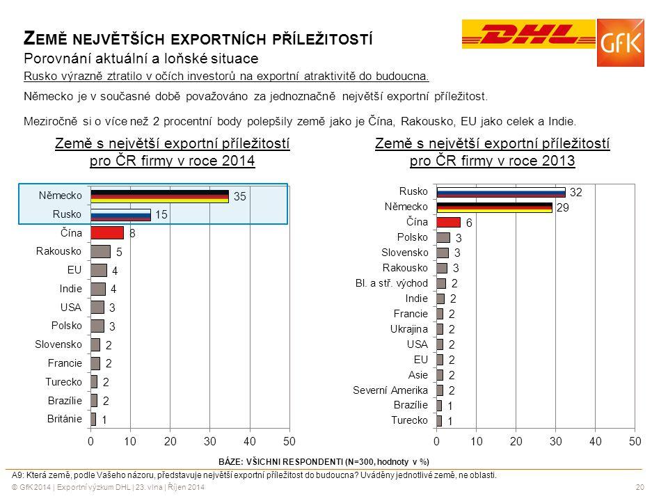 © GfK 2014 | Exportní výzkum DHL | 23. vlna | Říjen 201420 BÁZE: VŠICHNI RESPONDENTI (N=300, hodnoty v %) A9: Která země, podle Vašeho názoru, předsta