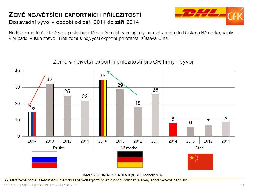 © GfK 2014 | Exportní výzkum DHL | 23. vlna | Říjen 201421 BÁZE: VŠICHNI RESPONDENTI (N=300, hodnoty v %) A9: Která země, podle Vašeho názoru, předsta