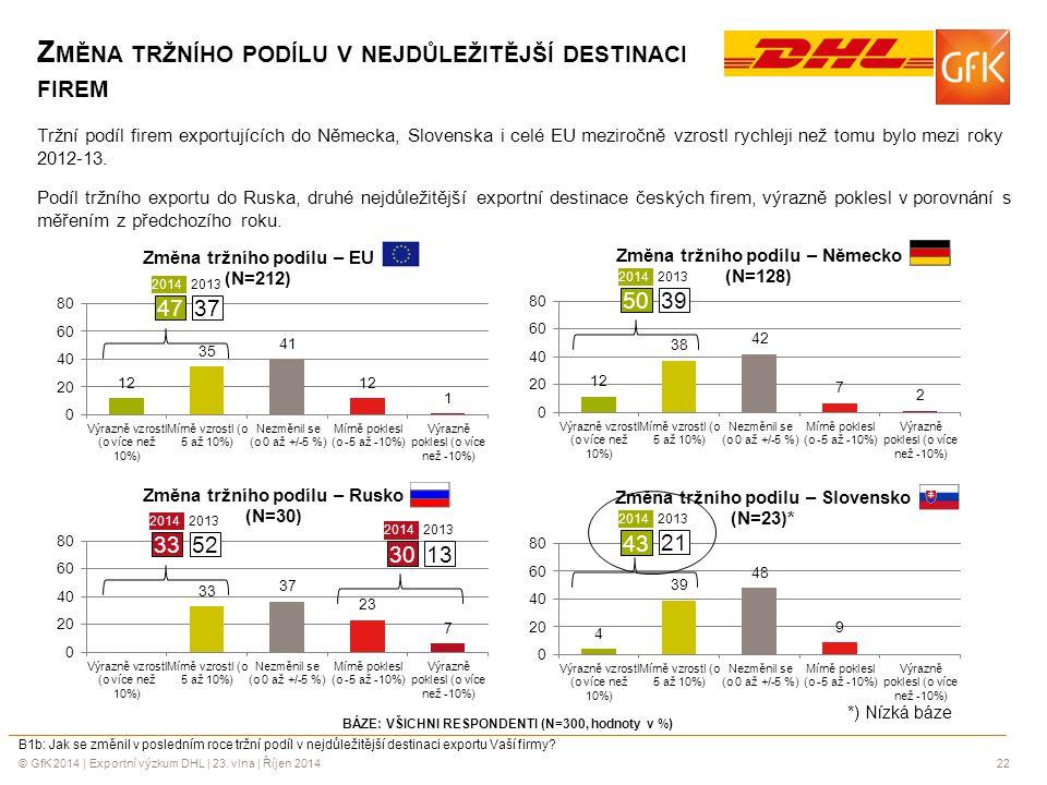 © GfK 2014 | Exportní výzkum DHL | 23. vlna | Říjen 201422 Z MĚNA TRŽNÍHO PODÍLU V NEJDŮLEŽITĚJŠÍ DESTINACI FIREM Tržní podíl firem exportujících do N