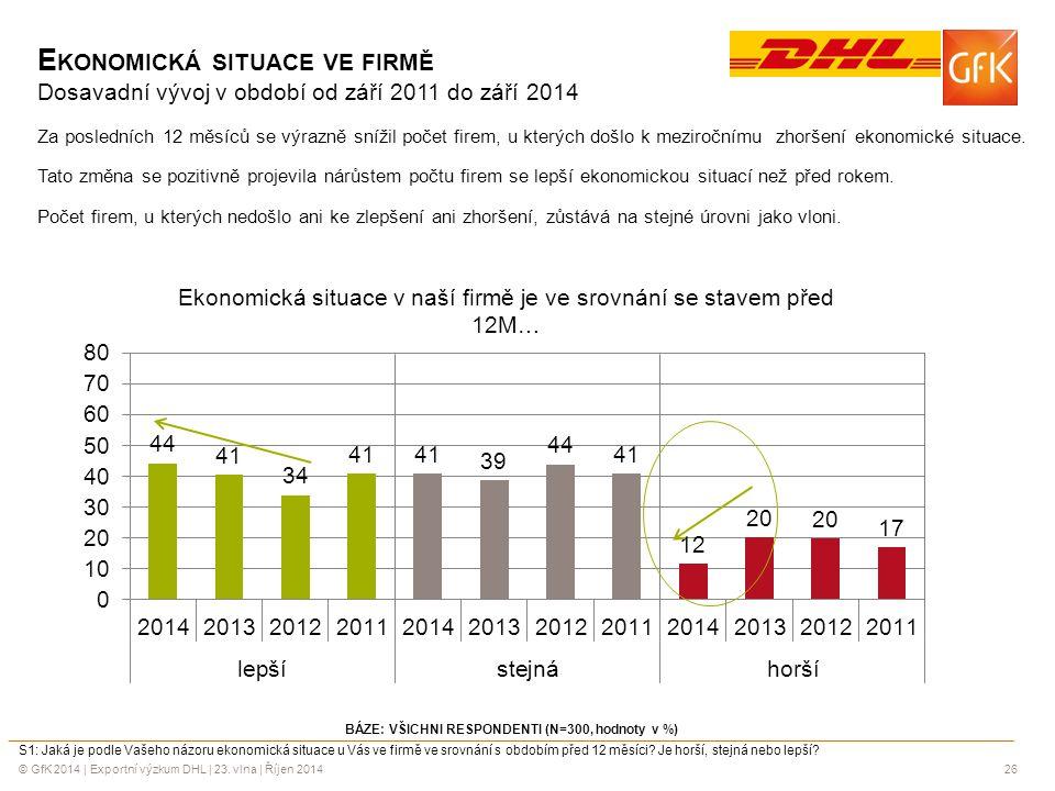 © GfK 2014 | Exportní výzkum DHL | 23. vlna | Říjen 201426 E KONOMICKÁ SITUACE VE FIRMĚ Dosavadní vývoj v období od září 2011 do září 2014 Za poslední