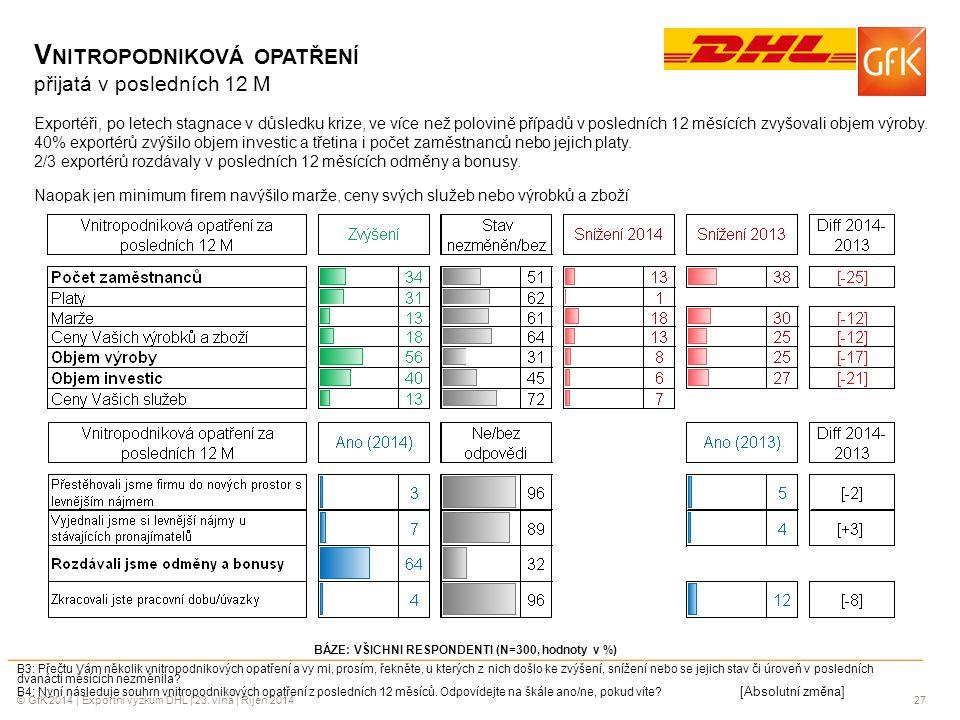 © GfK 2014 | Exportní výzkum DHL | 23. vlna | Říjen 201427 BÁZE: VŠICHNI RESPONDENTI (N=300, hodnoty v %) B3: Přečtu Vám několik vnitropodnikových opa
