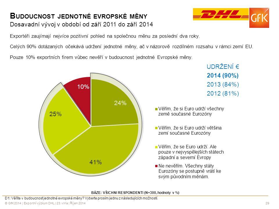 © GfK 2014 | Exportní výzkum DHL | 23. vlna | Říjen 201429 B UDOUCNOST JEDNOTNÉ EVROPSKÉ MĚNY Dosavadní vývoj v období od září 2011 do září 2014 Expor