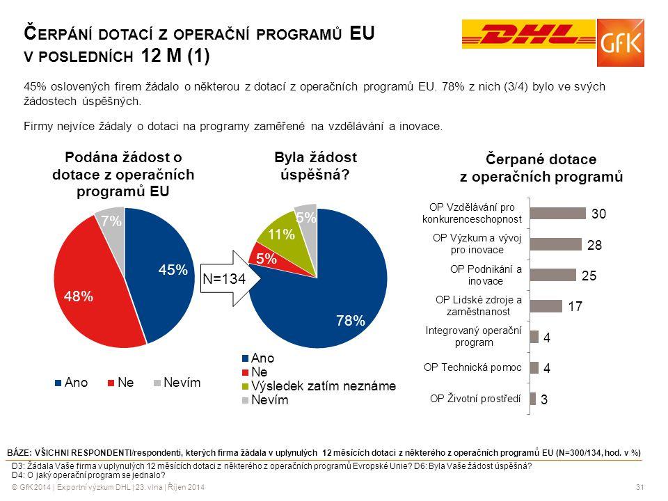 © GfK 2014 | Exportní výzkum DHL | 23. vlna | Říjen 201431 Č ERPÁNÍ DOTACÍ Z OPERAČNÍ PROGRAMŮ EU V POSLEDNÍCH 12 M (1) BÁZE: VŠICHNI RESPONDENTI/resp