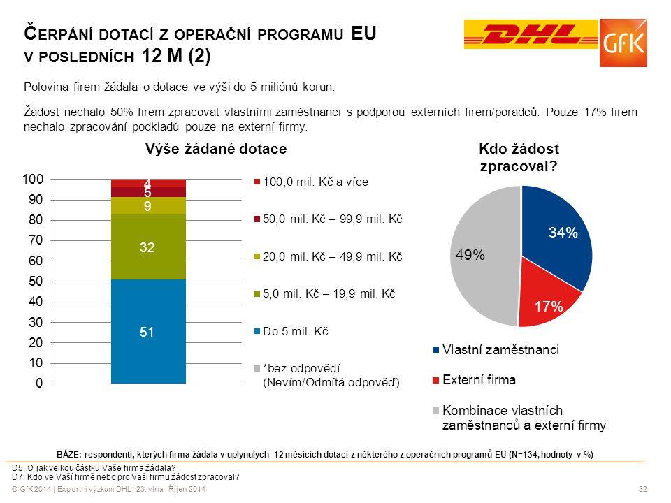 © GfK 2014 | Exportní výzkum DHL | 23. vlna | Říjen 201432 Č ERPÁNÍ DOTACÍ Z OPERAČNÍ PROGRAMŮ EU V POSLEDNÍCH 12 M (2) BÁZE: respondenti, kterých fir