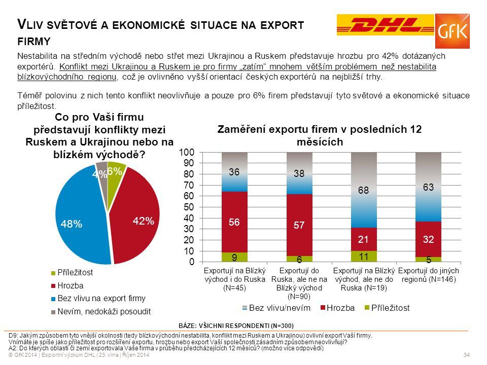 © GfK 2014 | Exportní výzkum DHL | 23. vlna | Říjen 201434 Nestabilita na středním východě nebo střet mezi Ukrajinou a Ruskem představuje hrozbu pro 4