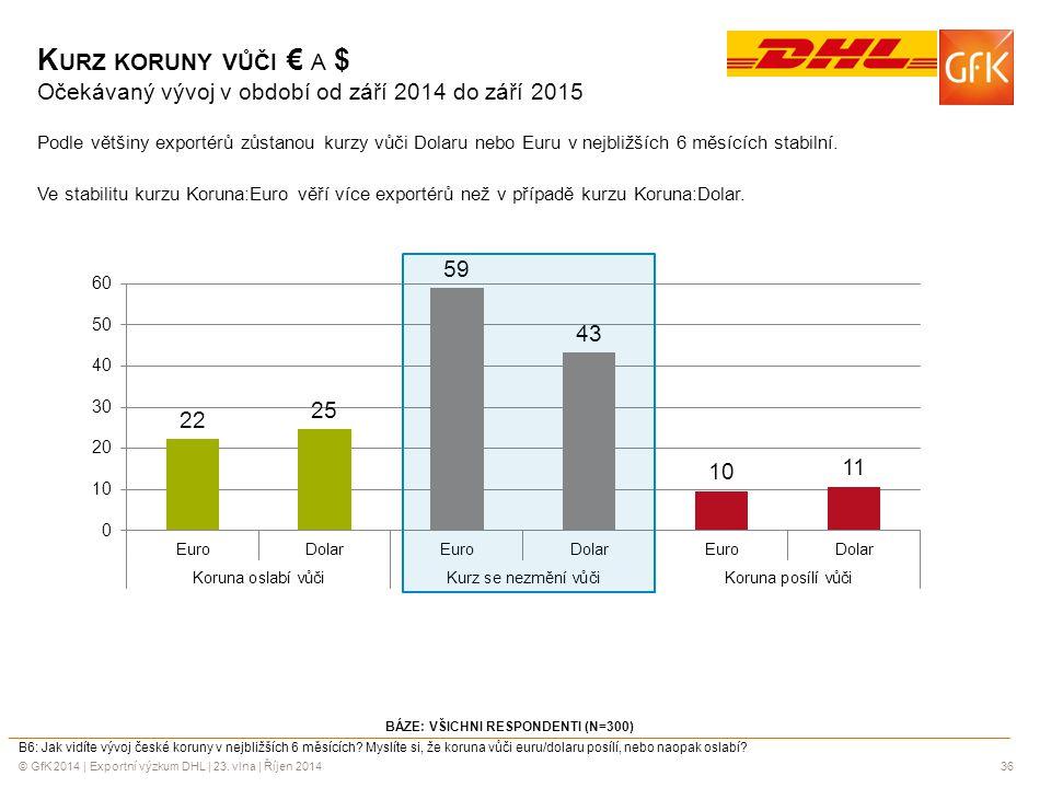 © GfK 2014 | Exportní výzkum DHL | 23. vlna | Říjen 201436 K URZ KORUNY VŮČI € A $ Očekávaný vývoj v období od září 2014 do září 2015 Podle většiny ex