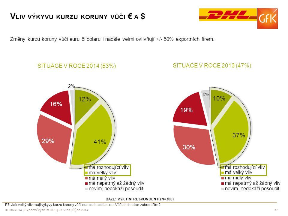 © GfK 2014 | Exportní výzkum DHL | 23. vlna | Říjen 201437 BÁZE: VŠICHNI RESPONDENTI (N=300) B7: Jak velký vliv mají výkyvy kurzu koruny vůči euru neb