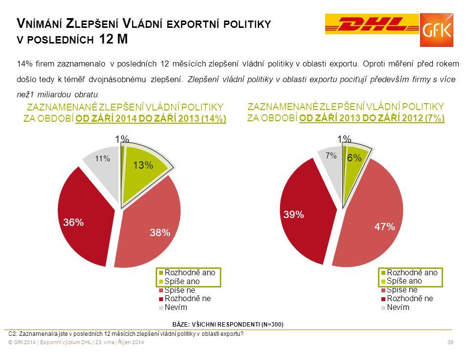 © GfK 2014 | Exportní výzkum DHL | 23. vlna | Říjen 201439 V NÍMÁNÍ Z LEPŠENÍ V LÁDNÍ EXPORTNÍ POLITIKY V POSLEDNÍCH 12 M 14% firem zaznamenalo v posl