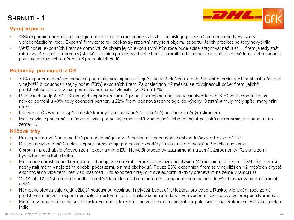 © GfK 2014 | Exportní výzkum DHL | 23. vlna | Říjen 201444 Vývoj exportu 43% exportních firem uvádí, že jejich objem exportu meziročně vzrostl. Toto č