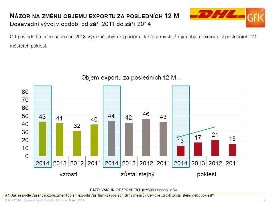 © GfK 2014 | Exportní výzkum DHL | 23. vlna | Říjen 20146 BÁZE: VŠICHNI RESPONDENTI (N=300, hodnoty v %) A1: Jak se podle Vašeho názoru, změnil objem