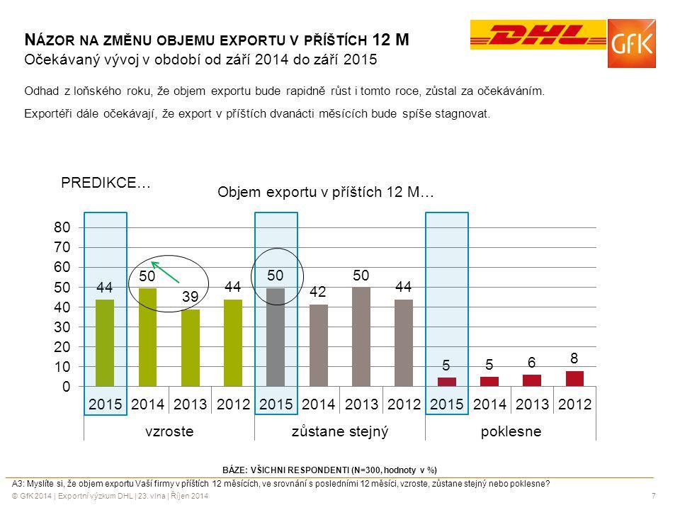 © GfK 2014 | Exportní výzkum DHL | 23. vlna | Říjen 20147 BÁZE: VŠICHNI RESPONDENTI (N=300, hodnoty v %) A3: Myslíte si, že objem exportu Vaší firmy v