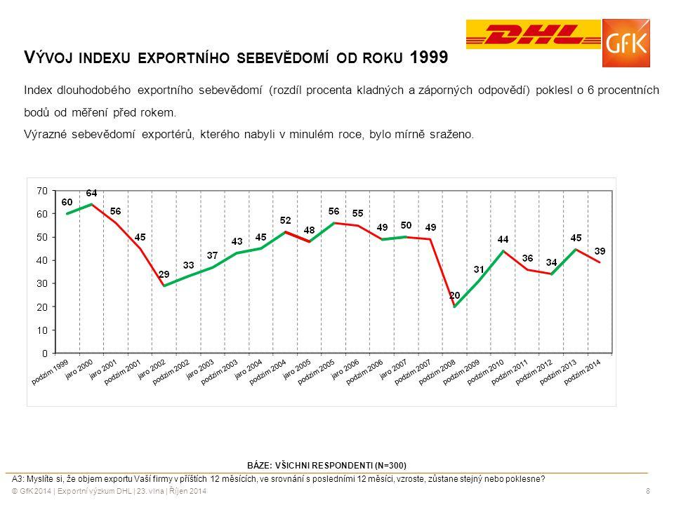 © GfK 2014 | Exportní výzkum DHL | 23. vlna | Říjen 20148 BÁZE: VŠICHNI RESPONDENTI (N=300) A3: Myslíte si, že objem exportu Vaší firmy v příštích 12