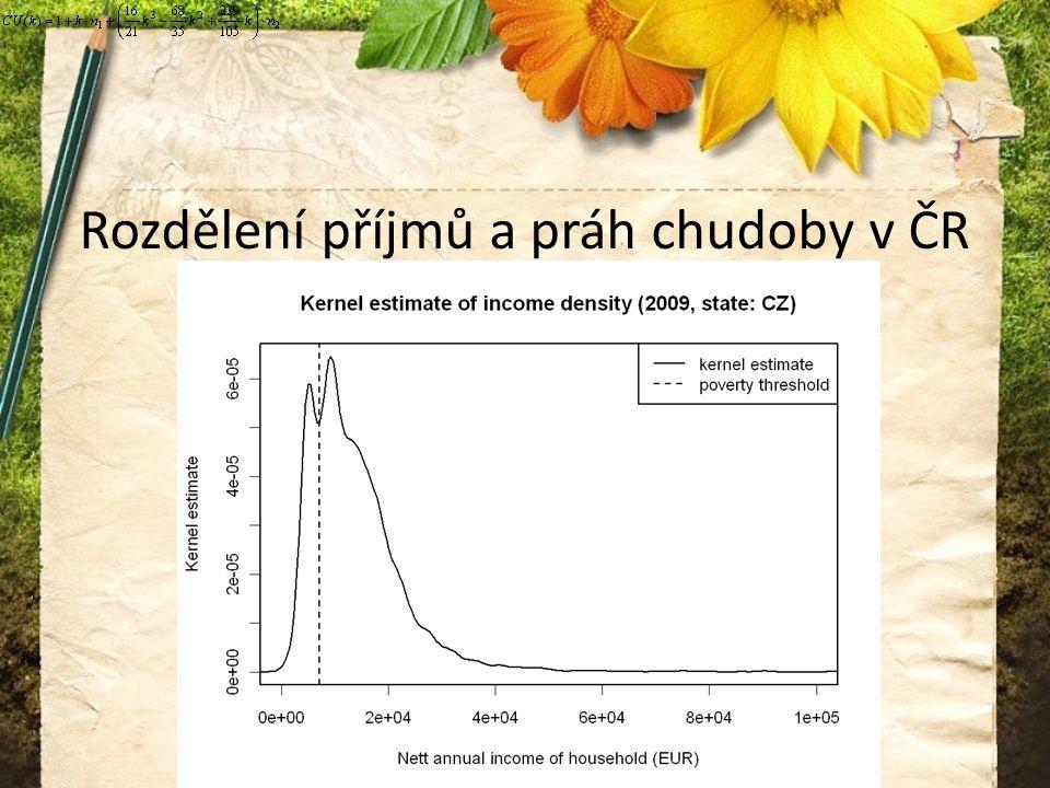 Rozdělení příjmů a práh chudoby v ČR