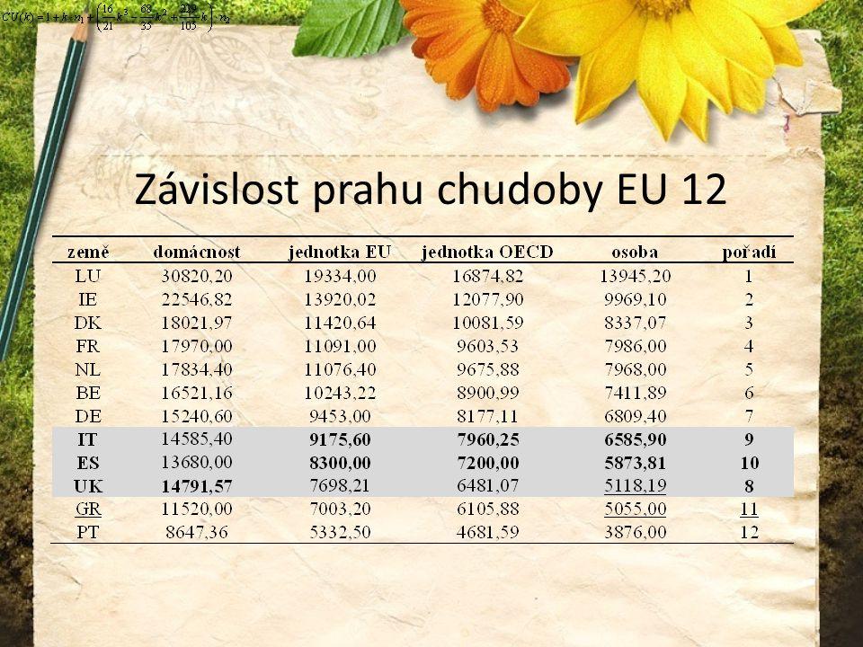 Závislost prahu chudoby EU 12