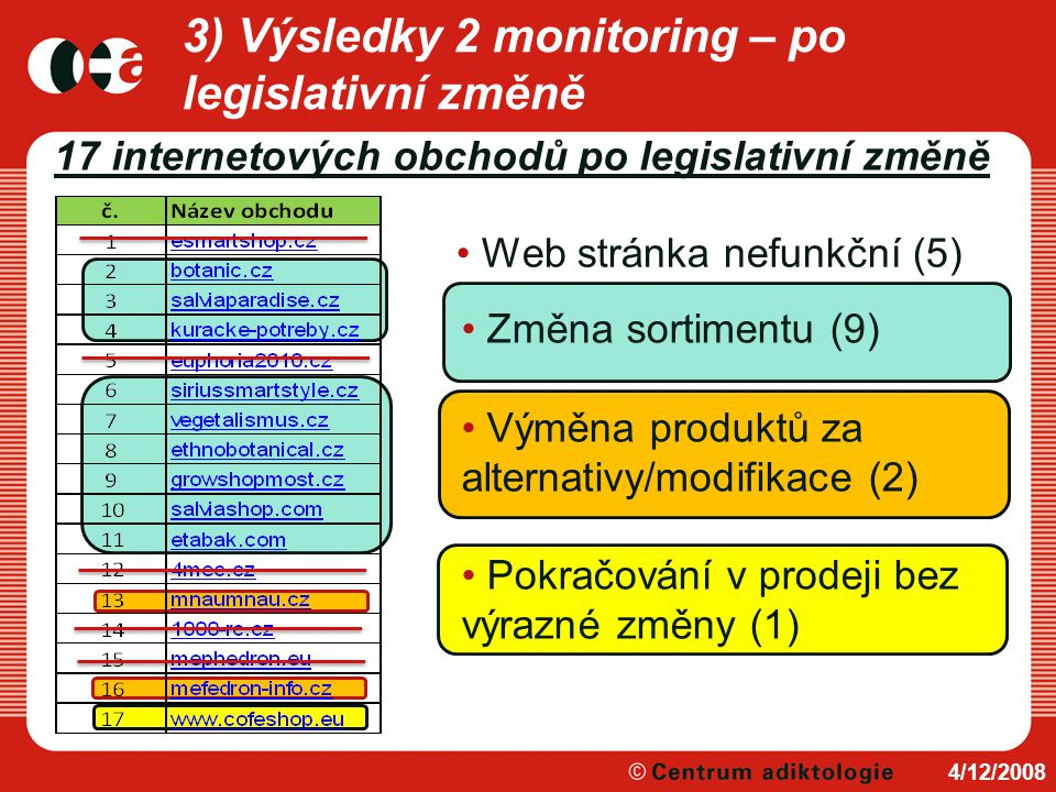 17 internetových obchodů po legislativní změně 4/12/2008 Web stránka nefunkční (5) Změna sortimentu (9) Výměna produktů za alternativy/modifikace (2)