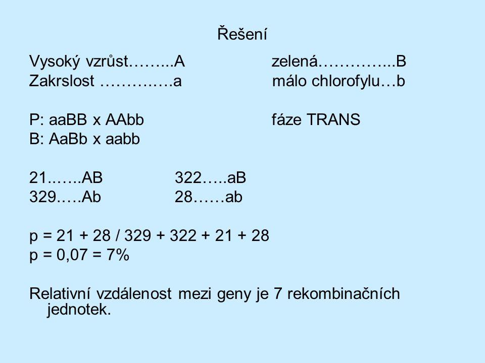 Řešení Vysoký vzrůst……...Azelená…………...B Zakrslost ……….….a málo chlorofylu…b P: aaBB x AAbbfáze TRANS B: AaBb x aabb 21..…..AB 322…..aB 329.….Ab28……ab