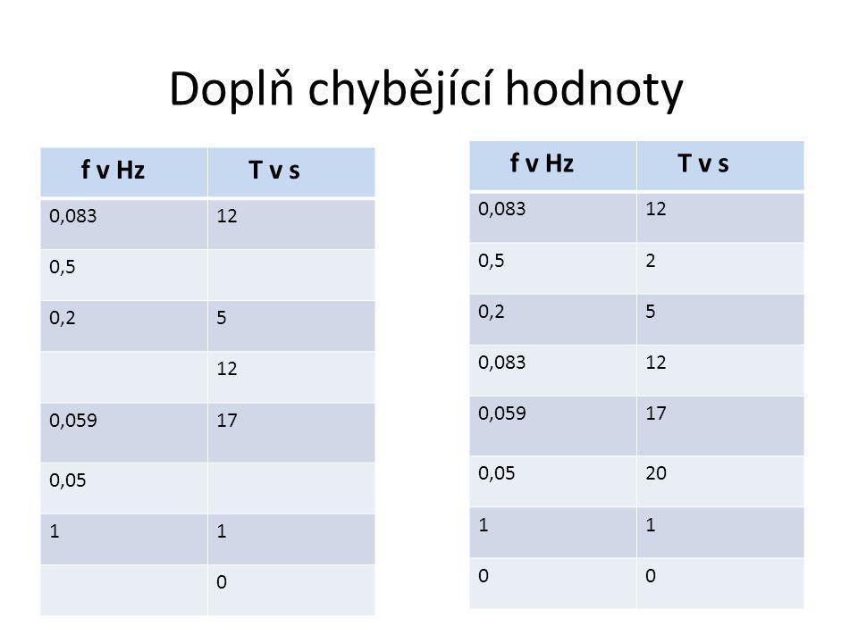 Doplň chybějící hodnoty f v Hz T v s 0,08312 0,52 0,25 0,08312 0,05917 0,0520 11 00 f v Hz T v s 0,08312 0,5 0,25 12 0,05917 0,05 11 0