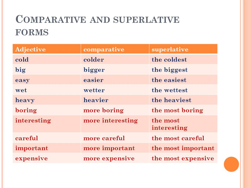 C OMPARATIVE AND SUPERLATIVE FORMS Adjectivecomparativesuperlative coldcolderthe coldest bigbiggerthe biggest easyeasierthe easiest wetwetterthe wette