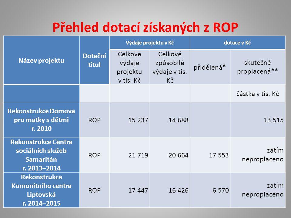 Přehled dotací získaných z ROP Název projektu Dotační titul Výdaje projektu v Kčdotace v Kč Celkové výdaje projektu v tis.