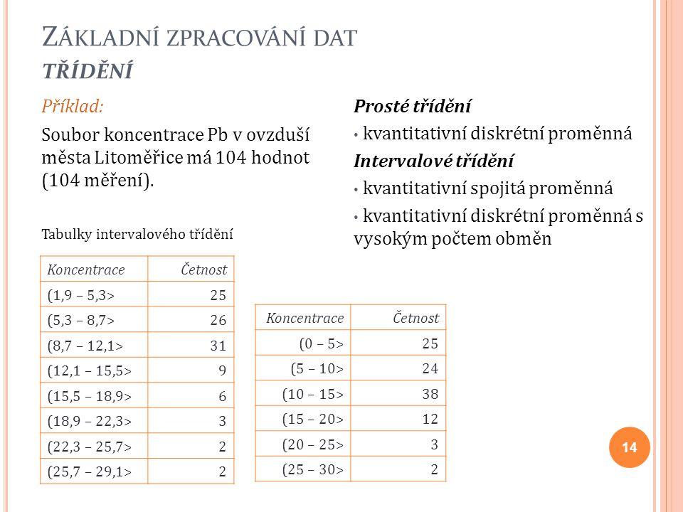Příklad: Soubor koncentrace Pb v ovzduší města Litoměřice má 104 hodnot (104 měření). Tabulky intervalového třídění 14 Prosté třídění kvantitativní di