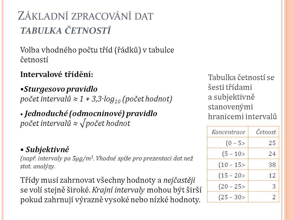Z ÁKLADNÍ ZPRACOVÁNÍ DAT TABULKA ČETNOSTÍ 18 Volba vhodného počtu tříd (řádků) v tabulce četností Intervalové třídění: Sturgesovo pravidlo počet inter