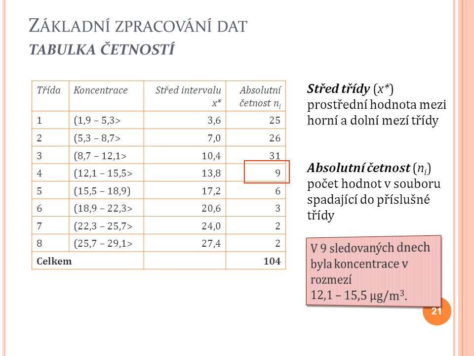 Z ÁKLADNÍ ZPRACOVÁNÍ DAT TABULKA ČETNOSTÍ 21 TřídaKoncentraceStřed intervalu x* Absolutní četnost n i 1(1,9 – 5,3>3,625 2(5,3 – 8,7>7,026 3(8,7 – 12,1