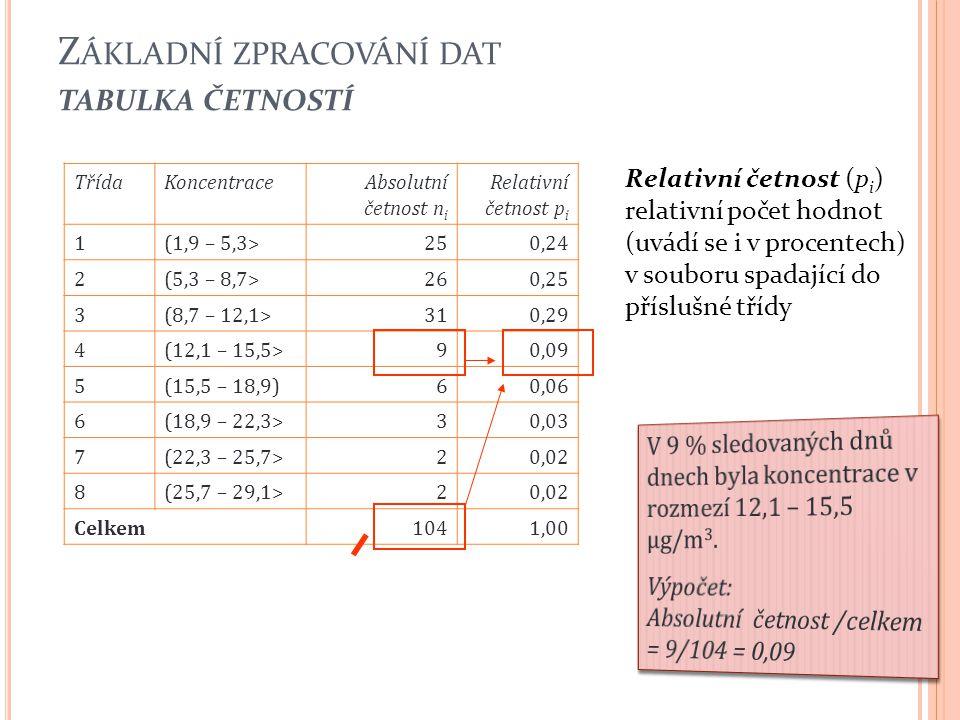 Z ÁKLADNÍ ZPRACOVÁNÍ DAT TABULKA ČETNOSTÍ 22 TřídaKoncentraceAbsolutní četnost n i Relativní četnost p i 1(1,9 – 5,3>250,24 2(5,3 – 8,7>260,25 3(8,7 –