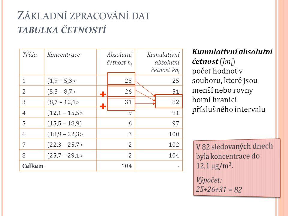 Z ÁKLADNÍ ZPRACOVÁNÍ DAT TABULKA ČETNOSTÍ 23 TřídaKoncentraceAbsolutní četnost n i Kumulativní absolutní četnost kn i 1(1,9 – 5,3>25 2(5,3 – 8,7>2651