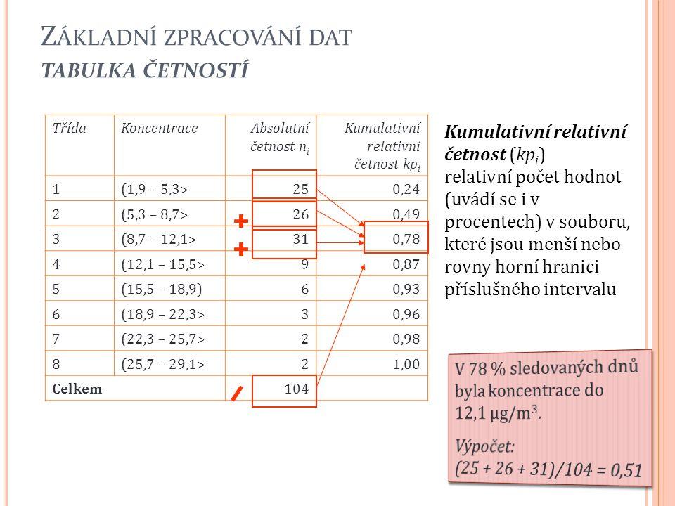 Z ÁKLADNÍ ZPRACOVÁNÍ DAT TABULKA ČETNOSTÍ 24 TřídaKoncentraceAbsolutní četnost n i Kumulativní relativní četnost kp i 1(1,9 – 5,3>250,24 2(5,3 – 8,7>2
