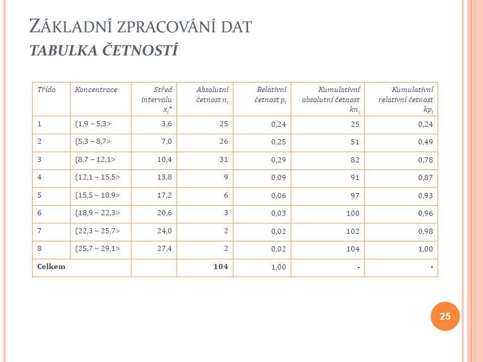 Z ÁKLADNÍ ZPRACOVÁNÍ DAT TABULKA ČETNOSTÍ 25 TřídaKoncentraceStřed intervalu x i * Absolutní četnost n i Relativní četnost p i Kumulativní absolutní č