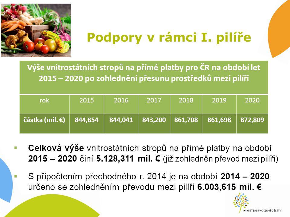 Monitoring SZP  Prováděcí nařízení EK, kterým se doplňuje nařízení (EU) č.