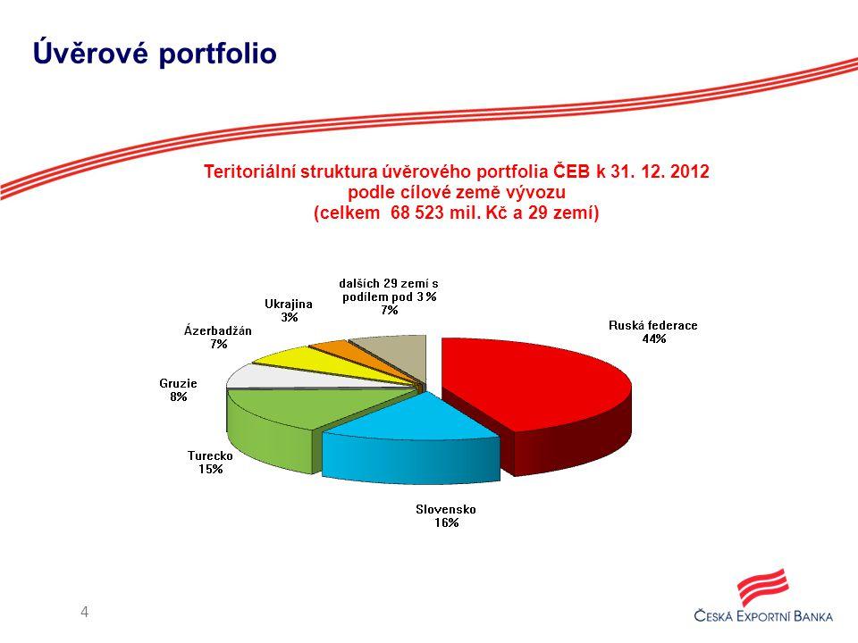 Úvěrové portfolio 4