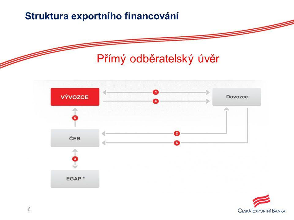 Struktura exportního financování 6 Přímý odběratelský úvěr