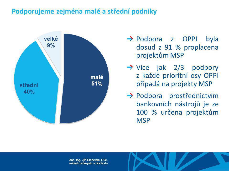 doc. Ing. Jiří Cienciala, CSc. ministr průmyslu a obchodu Podporujeme zejména malé a střední podniky Podpora z OPPI byla dosud z 91 % proplacena proje