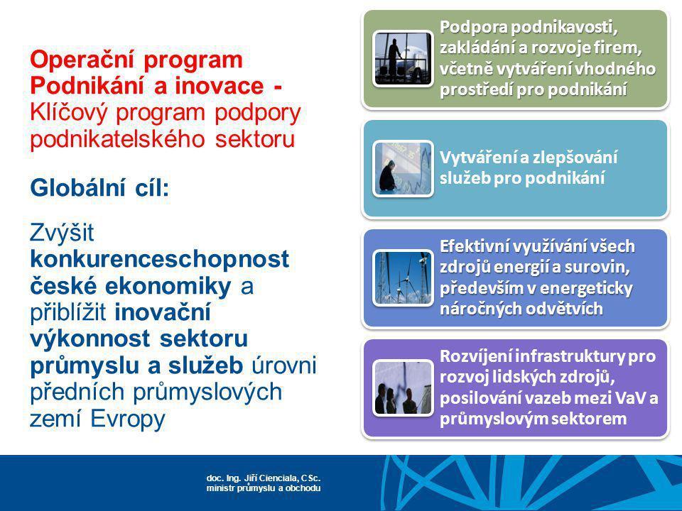 doc. Ing. Jiří Cienciala, CSc. ministr průmyslu a obchodu Podpora podnikavosti, zakládání a rozvoje firem, včetně vytváření vhodného prostředí pro pod