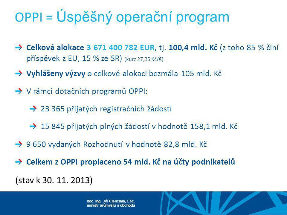 doc. Ing. Jiří Cienciala, CSc. ministr průmyslu a obchodu OPPI = Úspěšný operační program Celková alokace 3 671 400 782 EUR, tj. 100,4 mld. Kč (z toho
