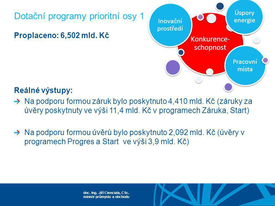 doc. Ing. Jiří Cienciala, CSc. ministr průmyslu a obchodu Konkurence- schopnost Inovační prostředí Pracovní místa Úspory energie Proplaceno: 6,502 mld
