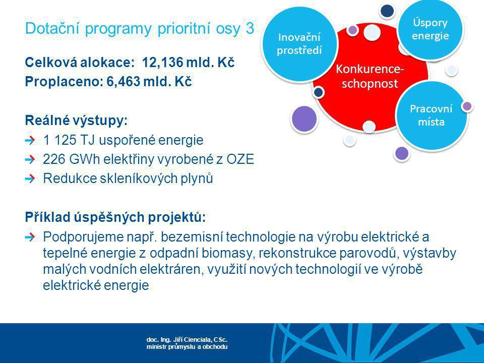 doc. Ing. Jiří Cienciala, CSc. ministr průmyslu a obchodu Konkurence- schopnost Inovační prostředí Pracovní místa Úspory energie Celková alokace: 12,1